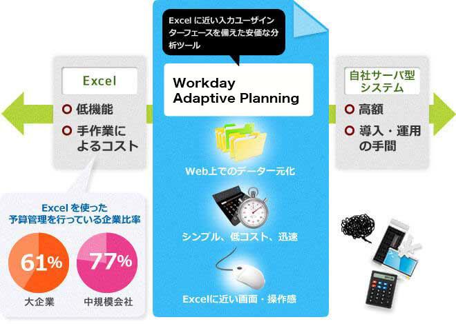 business planning cloudとは 予算管理をエクセルからクラウドで最適