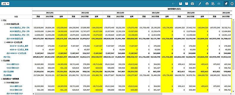 実績、予算、予測管理