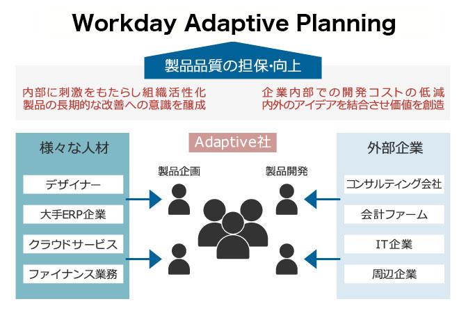 Business Planning Cloudの製品品質担保・向上